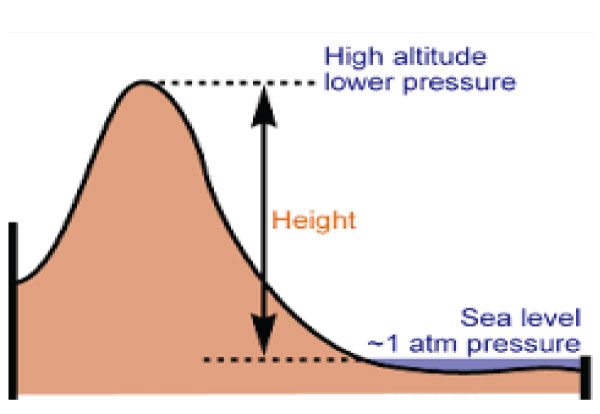 ELimu Climate - Height above sea level