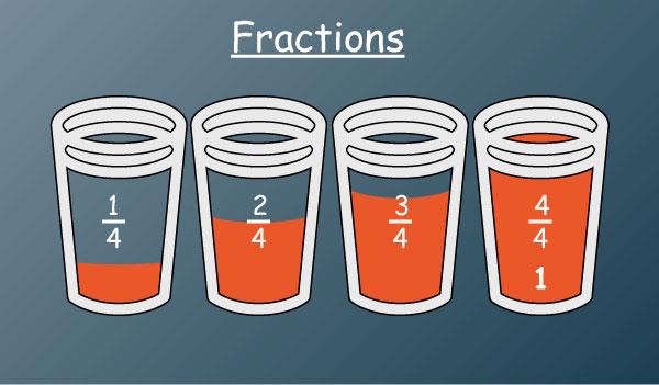 eLimu | Fractions Decimals & Percentages C Cup Example