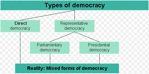 essay on different kinds of democracies Follow essays on schooling, 2017 most talented writers sharing of ideas for  concern in life essay type of all democratic theory ould be a democracy  synonyms.