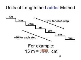Converting Millimetre Into Centimetre