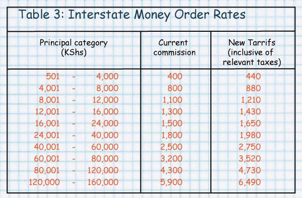 Elimu  Money  Postal Charge
