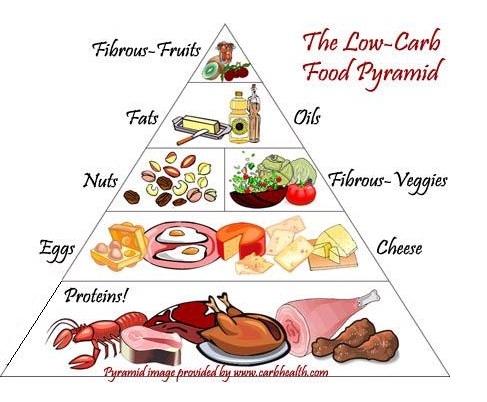 Food Pyramid South Avenue Ponca City