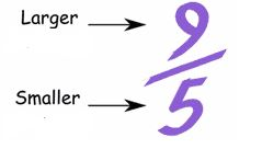 Mixed Number Fractions Ased Mixed Numbers Consists Of A Whole Number And A Proper Fraction E G