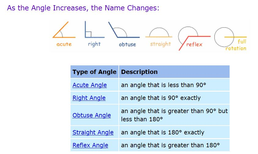 names_of_angles_by_size