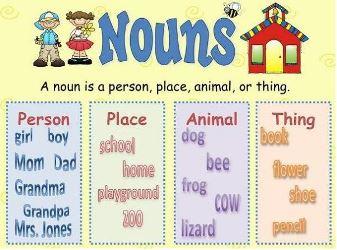 eLimu | Nouns