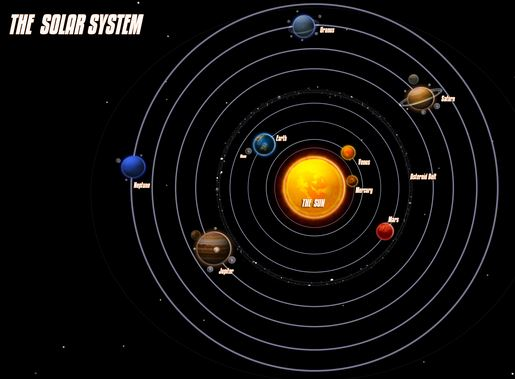 how does solar system the go - photo #3